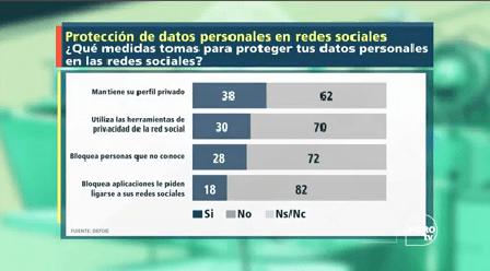 Colaboración Yamil Nares Protección Datos Personales Redes Sociales