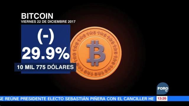 La realidad abate al Bitcoin, pierde casi 30% de su valor