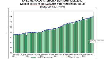 Reporte del Consumo Privado en el Mercado Interior, según el INEGI
