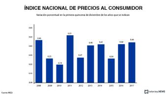 INEGI reporta la inflación en la primera quincena de diciembre