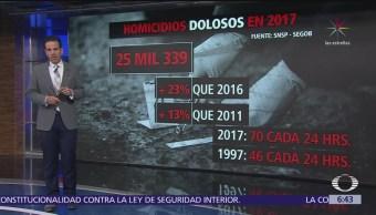 2017, el año más violento desde que se tiene registro en México