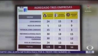 Barrales se perfila como única precandidata de PAN, PRD y MC en CDMX