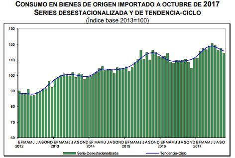 Consumo privado en México retrocede 0.8% en octubre