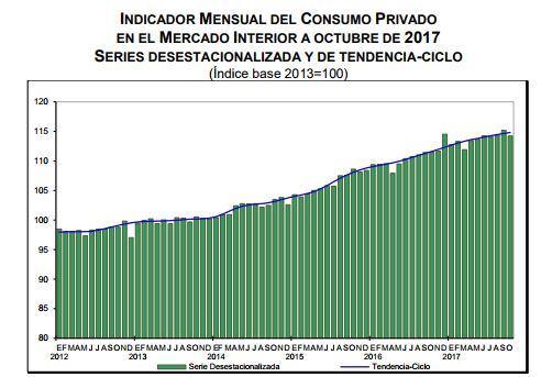 Consumo privado en octubre de 2017. (INEGI)