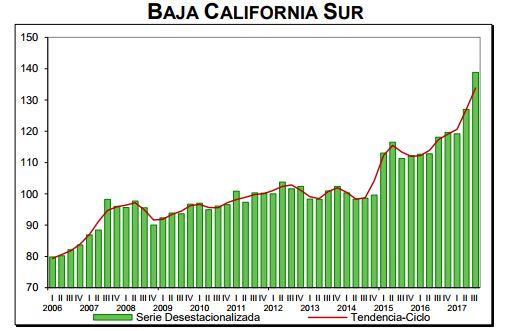 Crecimiento económico de Baja California Sur