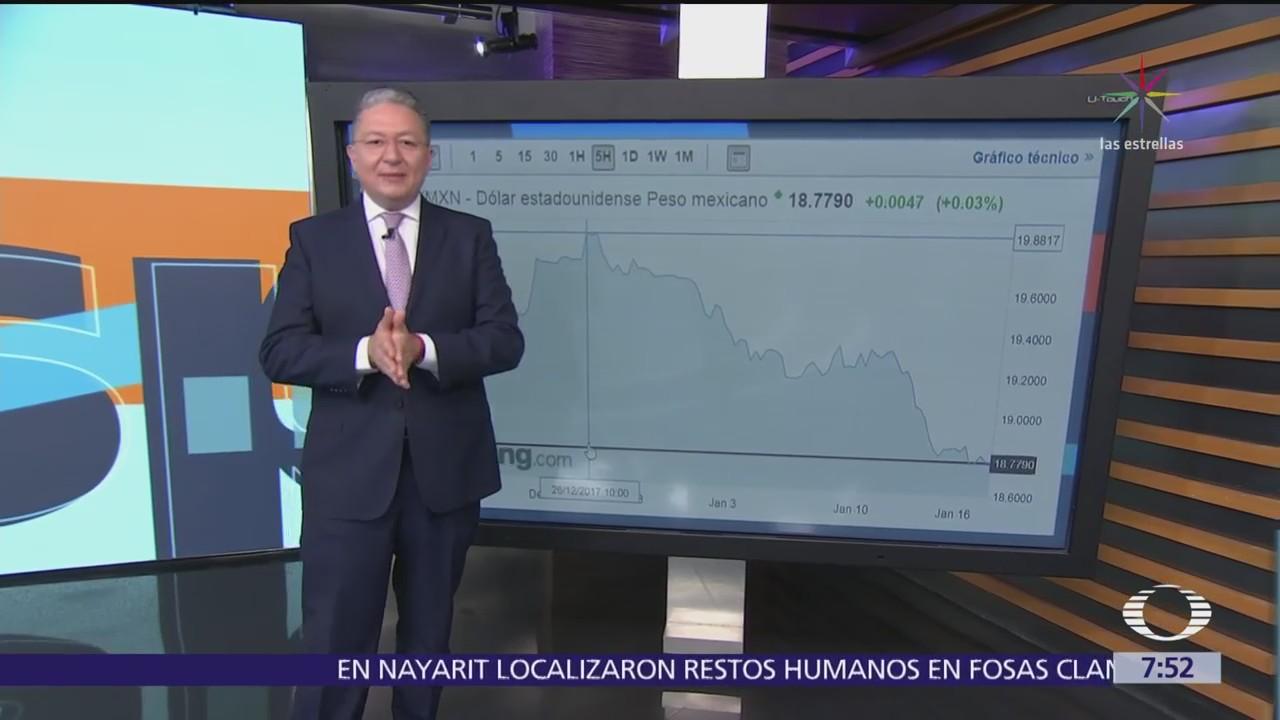 Se recupera la moneda mexicana