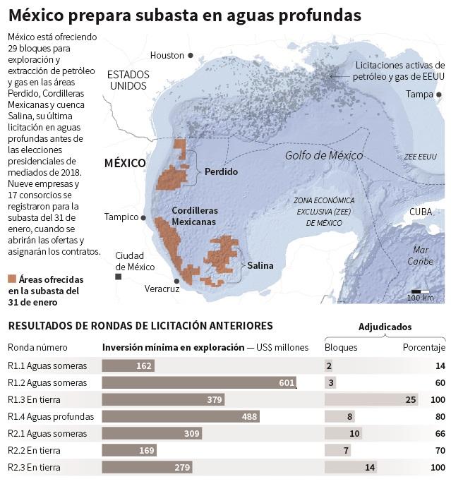 Petrolera Shell gana cinco contratos en aguas profundas del Golfo de México
