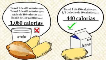 Tamales, atole y bolillo suman mil calorías; IMSS pide medir consumo