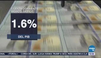 Déficit Cuenta Corriente Equivale 1.6% Pib