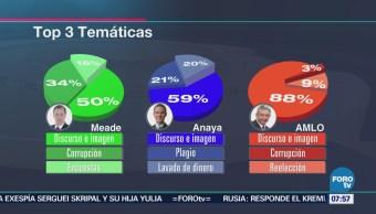 Análisis de los candidatos mediante conversación de mexicanos en redes sociales