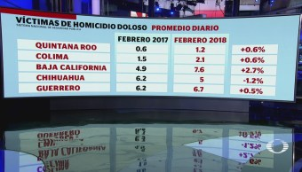 Aumentan 13% homicidios en México durante febrero