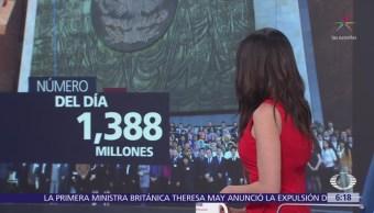 El número del día: Mil 388 millones