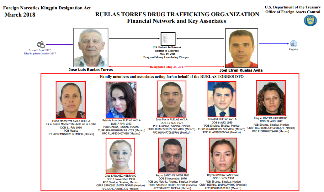 Sanciona a personas y empresas por narcotráfico desde México