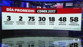 Robos con violencia aumentan 28.4% en la CDMX