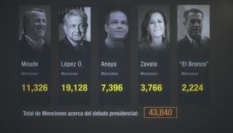 Piensan redes sociales que todos los candidatos van contra AMLO en debate