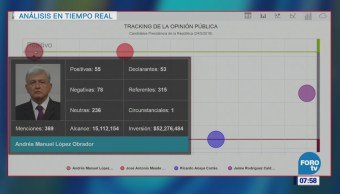 Análisis del tracking de la opinión pública