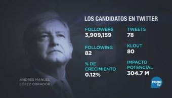 Analizan las cuentas de Twitter de los candidatos presidenciales
