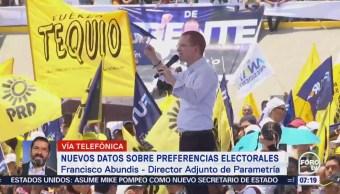 Francisco Abundis destaca crecimiento de Ricardo Anaya