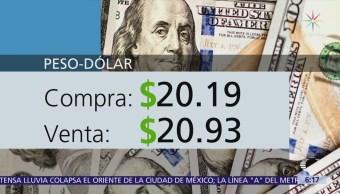 Peso Vende $20.93 Dólar Se Cotizó
