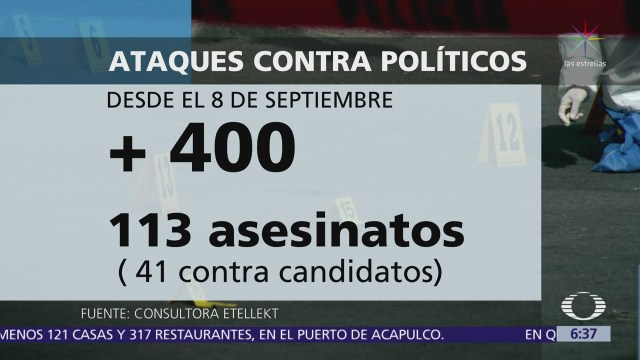 Se han registrado más de 400 agresiones contra políticos