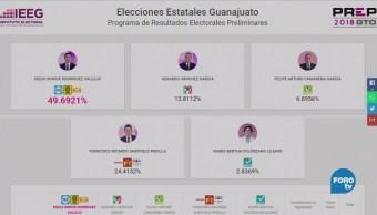 Guanajuato Computa Más 93% Actas Electorales