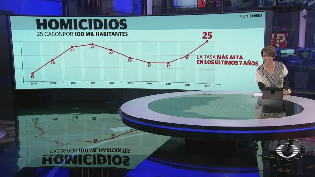 Homicidios registran la tasa más alta en México