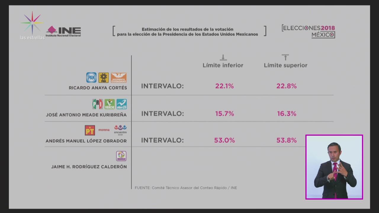 INE Confirma Triunfo AMLO Conteo Rápido