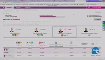 López Obrador obtuvo el 53 por ciento de los votos