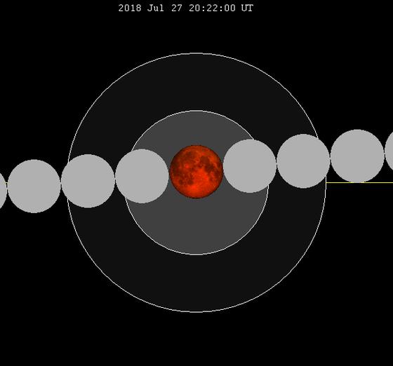 Eclipse Lunar Julio 2018