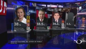 Martha Erika Alonso aventaja votación en Puebla