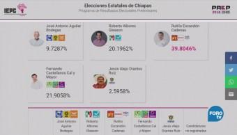 Prep Chiapas Ventaja Candidato Morena