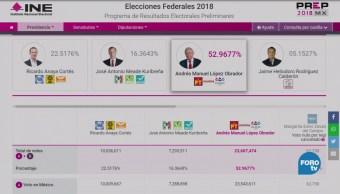 Prep Elección Presidencial Computado 81% Actas