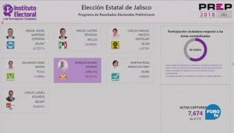 Prep Jalisco Confirma Tendencia Victoria Enrique Alfaro