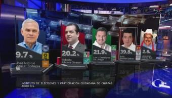 Rutilio Escandón obtiene 39.8% de la votación