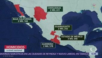 Suman 31 mil 174 homicidios en México durante 2017