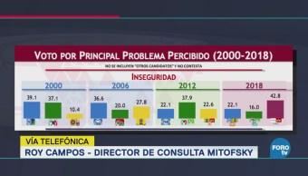 AMLO beneficiado en elecciones por incremento de inseguridad
