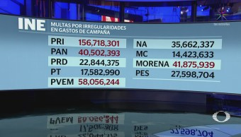 INE Perfila Multas Partidos Candidatos Independientes