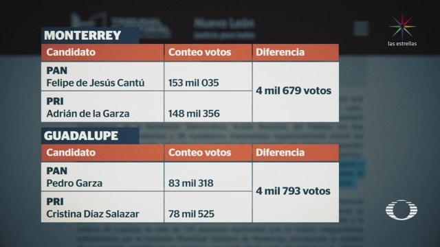 PRI, nuevo ganador en Monterrey y Guadalupe, NL