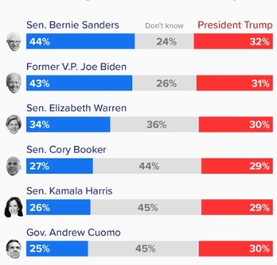 Estos candidatos demócratas le ganarían a Trump si buscara la reelección en 2020