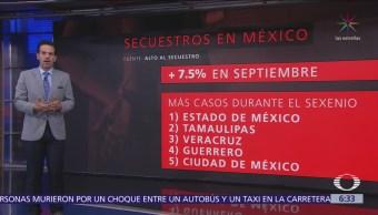 Suben los secuestros durante septiembre