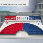 Alistan elecciones intermedias en Estados Unidos