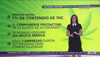 Cofepris libera 38 productos derivados del cannabis en México