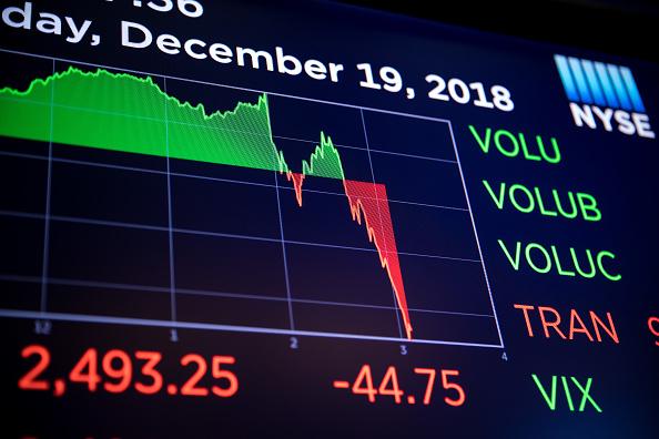 Wall Street cierra con pérdidas y el Dow Jones baja 1.49%