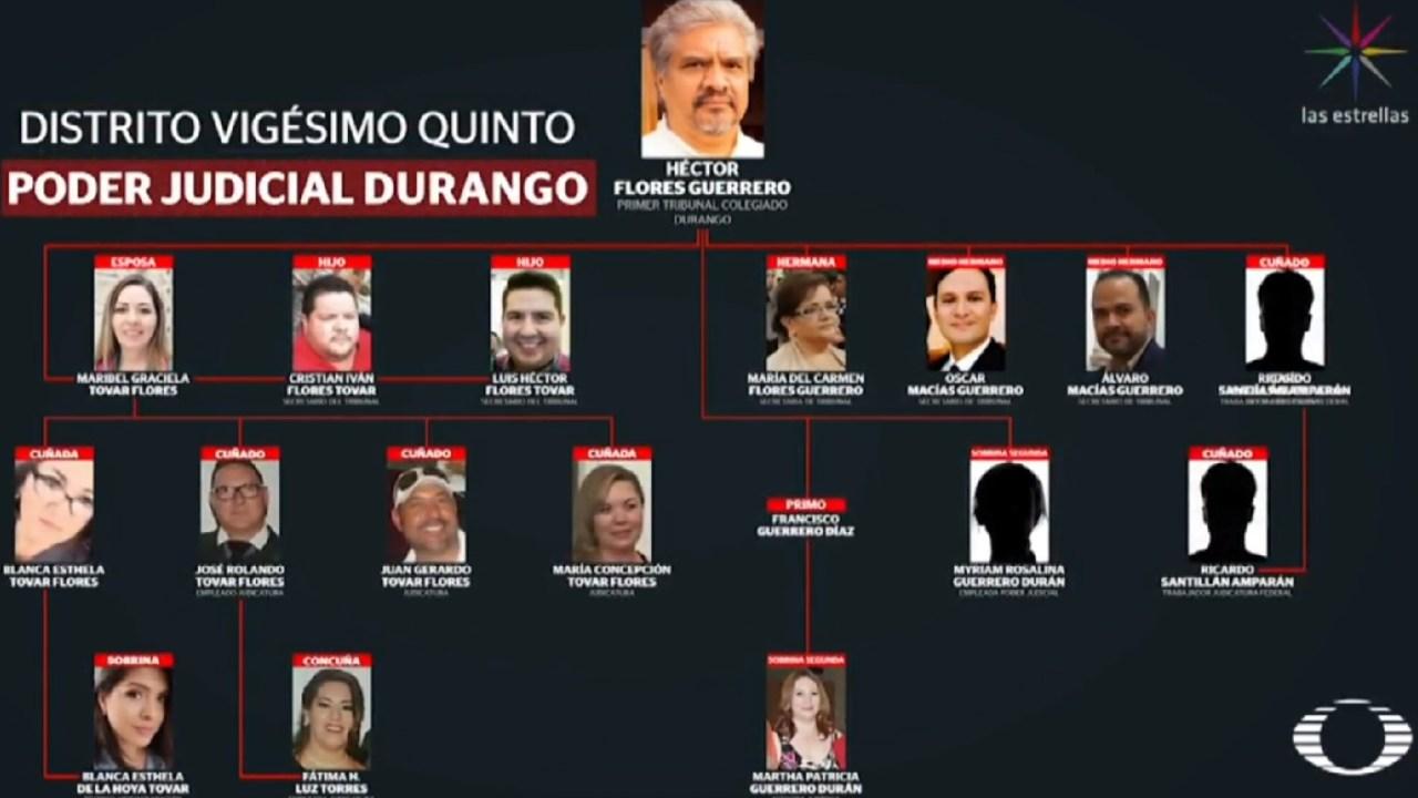 Magistrado de Durango tiene en la nómina del Poder Judicial al menos a 14 familiares