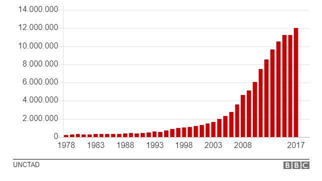 PIB de China en millones de USD$ a precios del año 2010 (UNCTAD BBC)