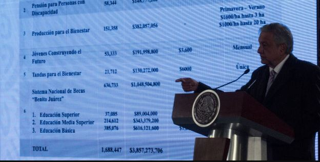 Familias recibirán hasta 8 mil pesos con Plan de Bienestar