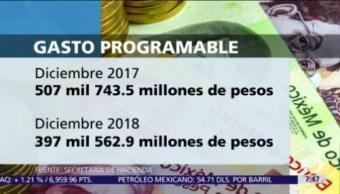 Gasto público programable cayó 25.3% anual, en diciembre, con AMLO