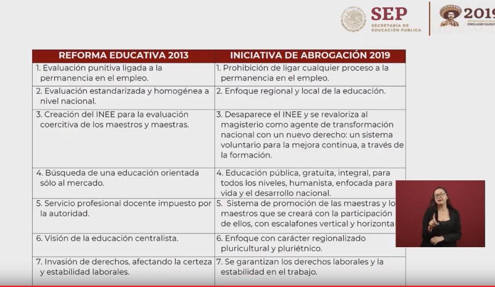 Imagen: Gobierno de AMLO presenta documento comparativo sobre la reforma educativa, 29 de marzo de 2019, Ciudad de México