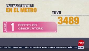 FOTO: Metro de CDMX registró más de 47 mil fallas entre 2017 y 2018, 17 marzo 2019