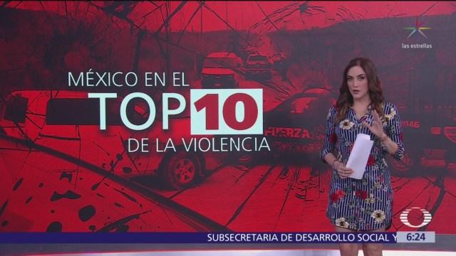 México tiene las 5 ciudades más violentas